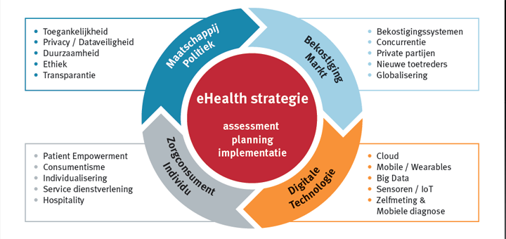 model Masterclass eHealth strategie