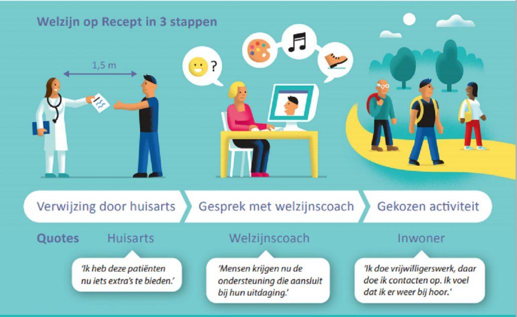 Infographic inzicht in werkwijzen zorg en welzijn