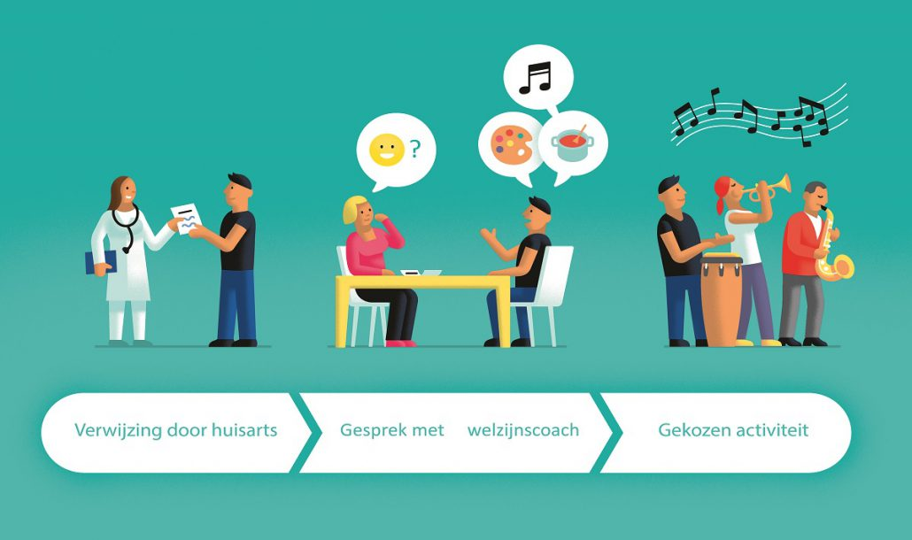 Welzijn op Recept: meer samenwerking gemeente en zorgverzekeraars