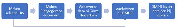 Regio-organisatie Arnhem organiseert coronavaccinatie-afspraken voor haar huisartsen